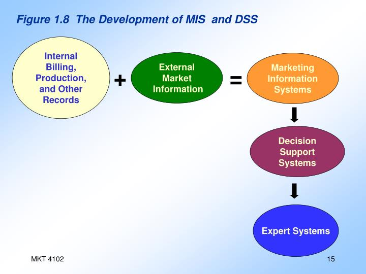 Figure 1.8  The Development of MIS  and DSS