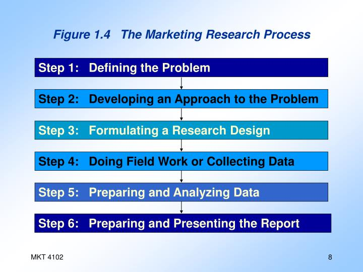Figure 1.4   The Marketing Research Process