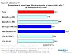 percentage of people age 60 who report a problem with traffic by demographics cont d