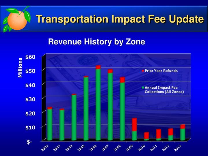 Transportation Impact Fee Update
