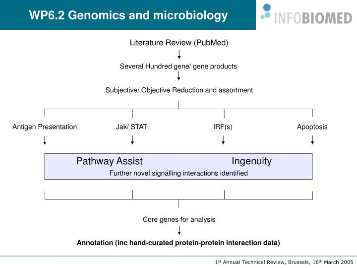 WP6.2 Genomics and microbiology