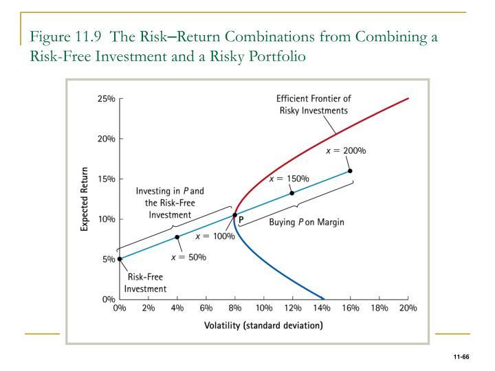Figure 11.9  The Risk