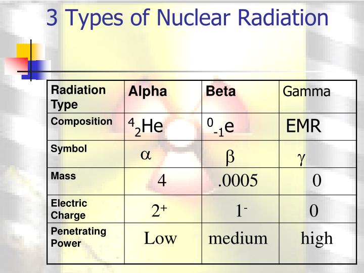 what are the four types of nuclear radiation