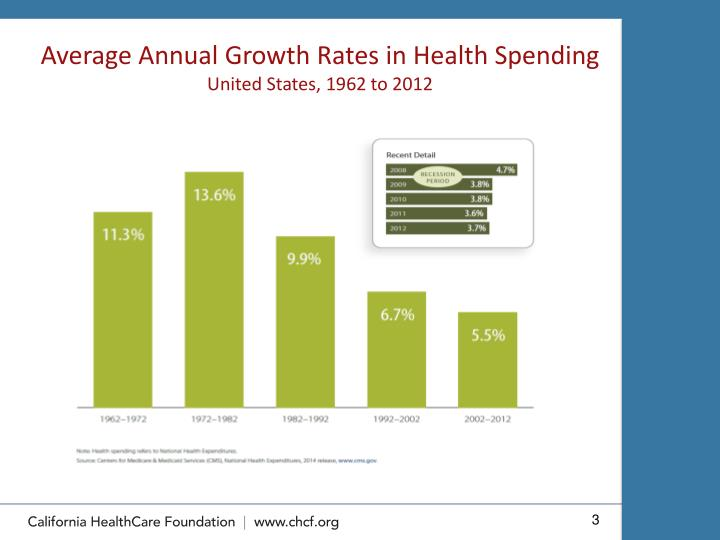 Average annual growth rates in health spending united states 1962 to 2012
