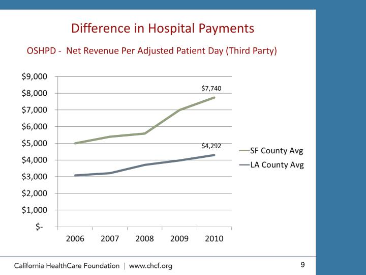 Difference in Hospital Payments