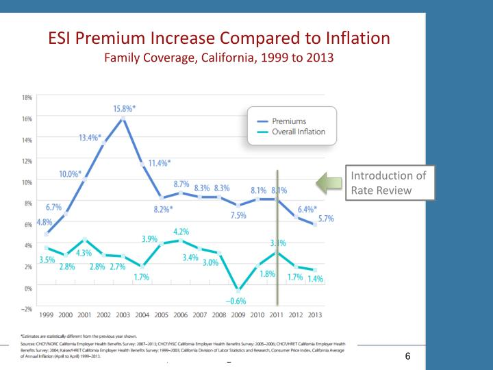 ESI Premium Increase Compared to Inflation