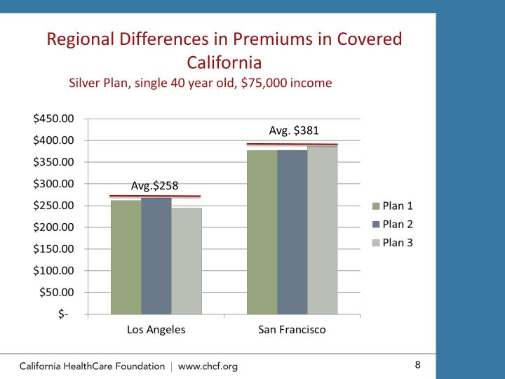 Regional Differences in Premiums in Covered California
