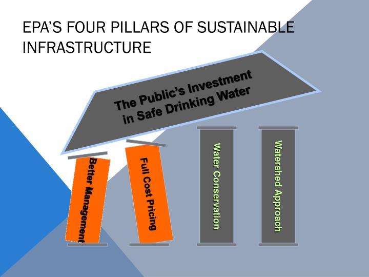 EPA's Four Pillars of Sustainable Infrastructure