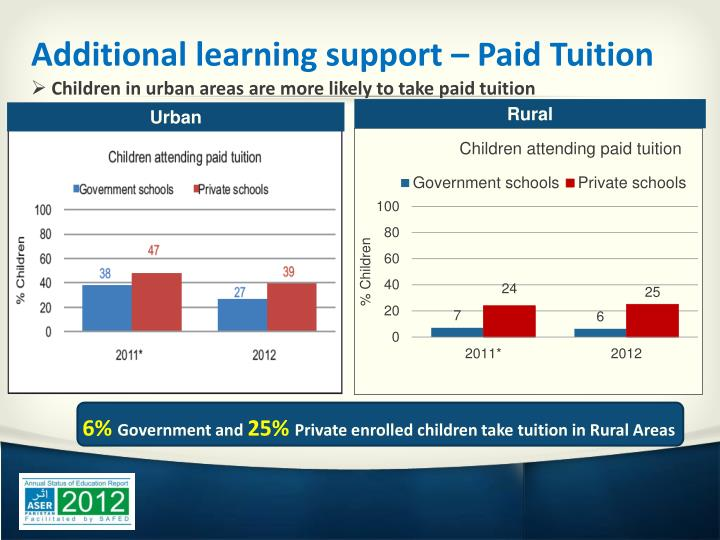 Additional learning support – Paid Tuition