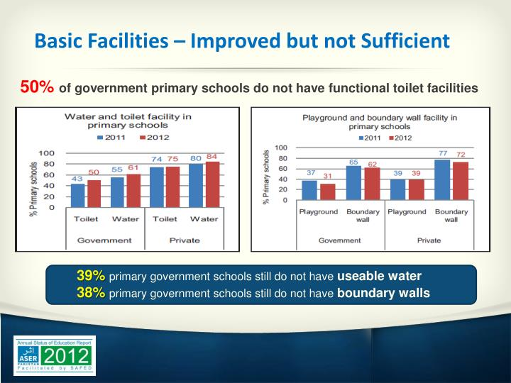 Basic Facilities – Improved but not Sufficient