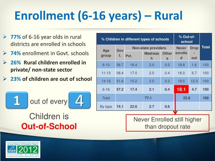 Enrollment (6-16 years) – Rural