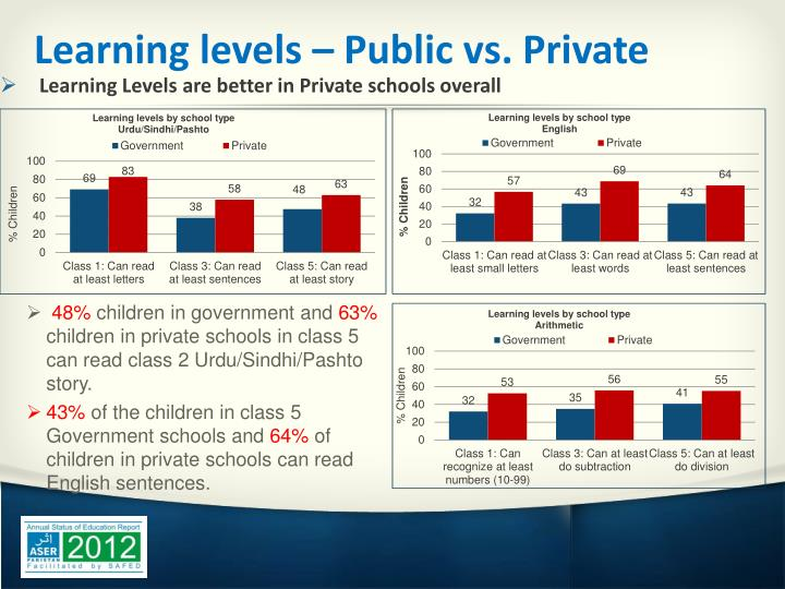 Learning levels – Public vs. Private