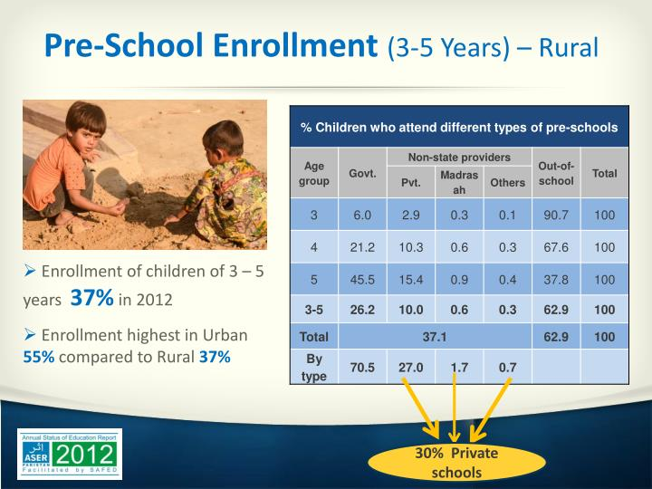 Pre-School Enrollment