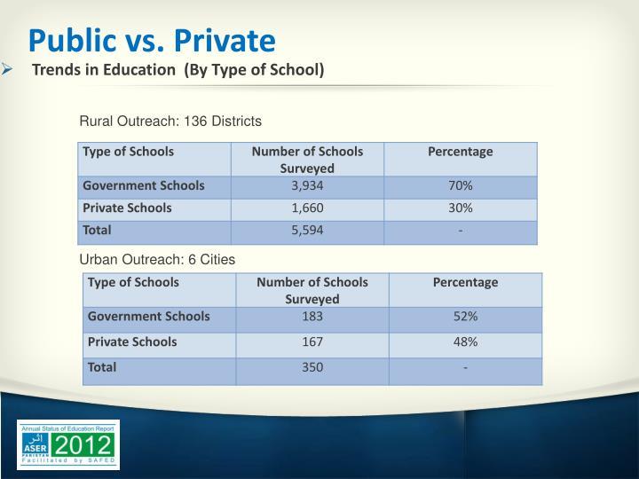 Public vs. Private