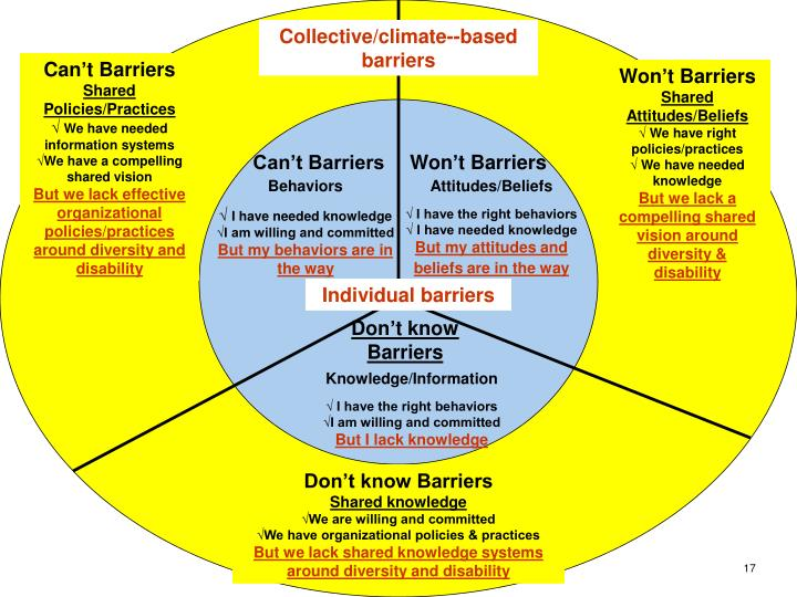 Collective/climate--based barriers