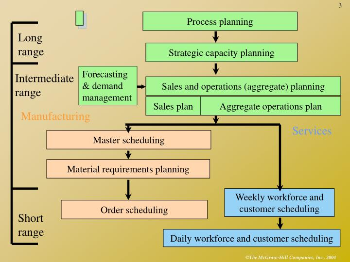 developing an aggregate capacity plan essay 1 a company's _____ plan is a statement of the resources available to the operations group during the next 6 to 18 months a) project b) master.