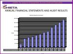 annual financial statements and audit results2