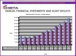 annual financial statements and audit results3
