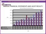 annual financial statements and audit results4