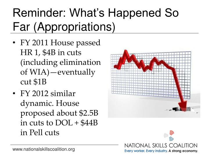 Reminder: What's Happened So Far (Appropriations)