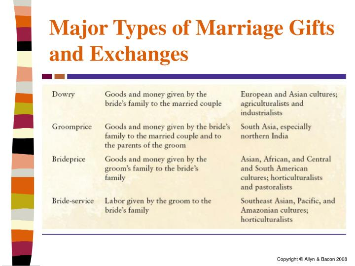 Major Types of Marriage Gifts and Exchanges