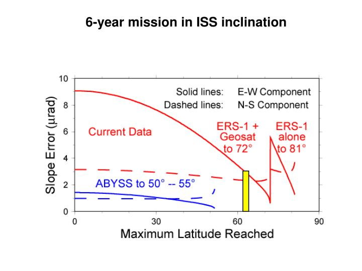 6-year mission in ISS inclination