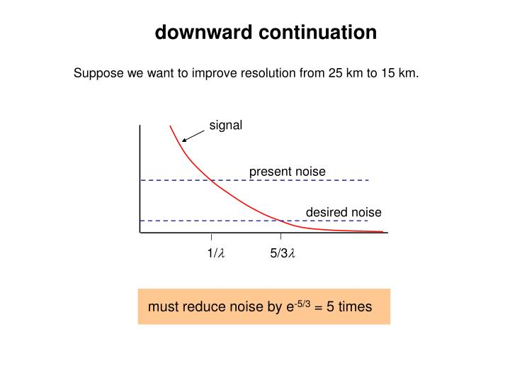 Suppose we want to improve resolution from 25 km to 15 km.