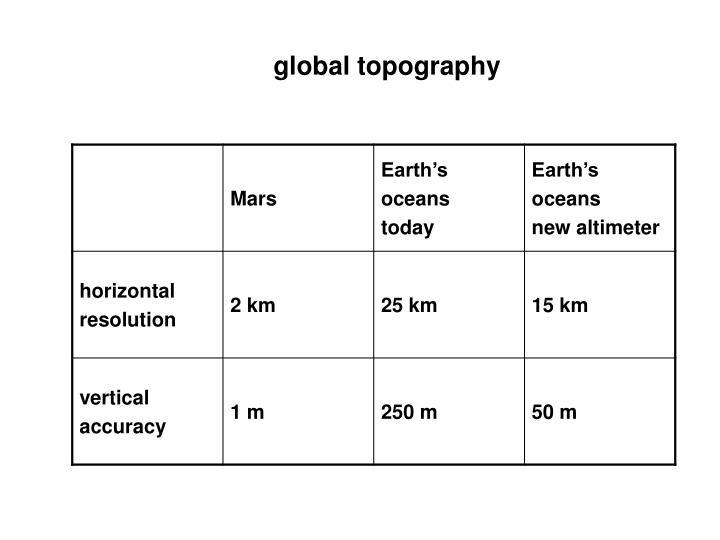 global topography