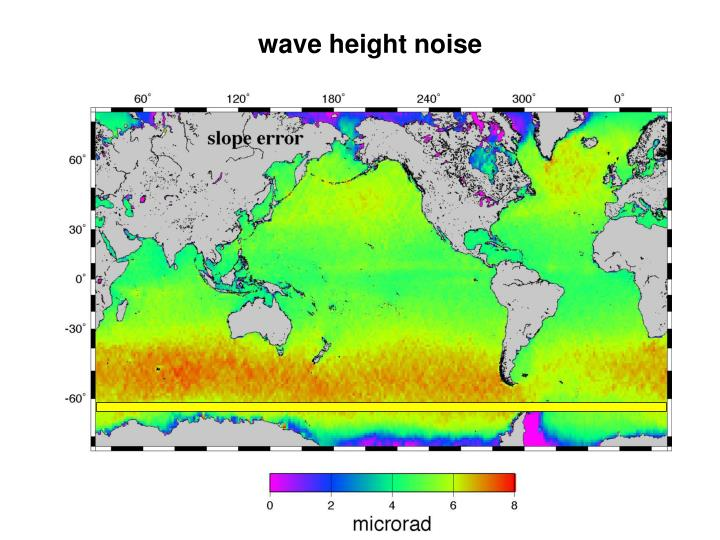 wave height noise