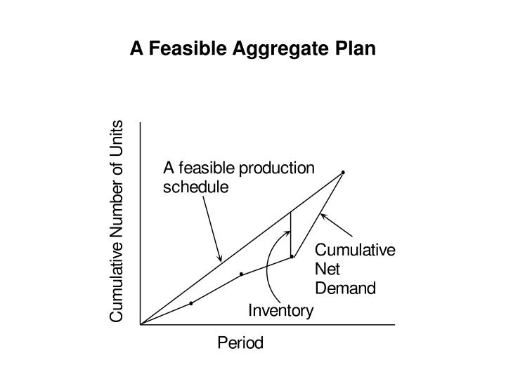 A Feasible Aggregate Plan