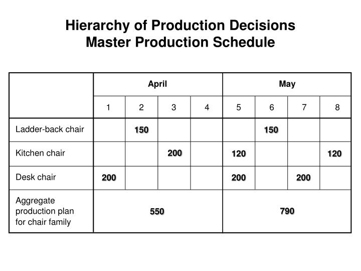 Hierarchy of Production Decisions