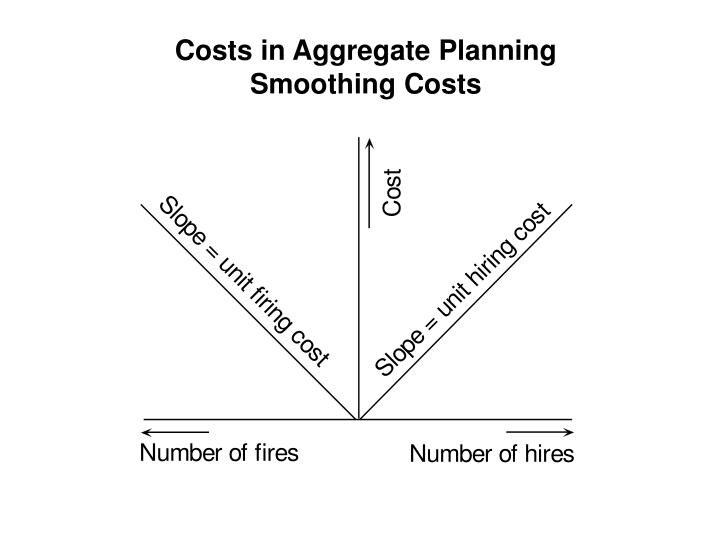 Costs in Aggregate Planning
