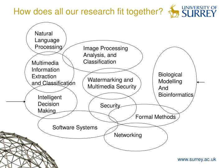 How does all our research fit together?