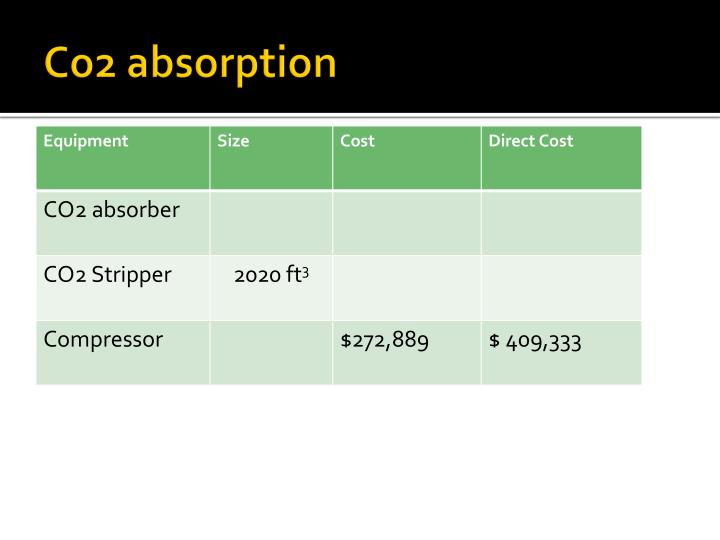 Co2 absorption