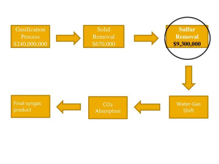 Gasification Process