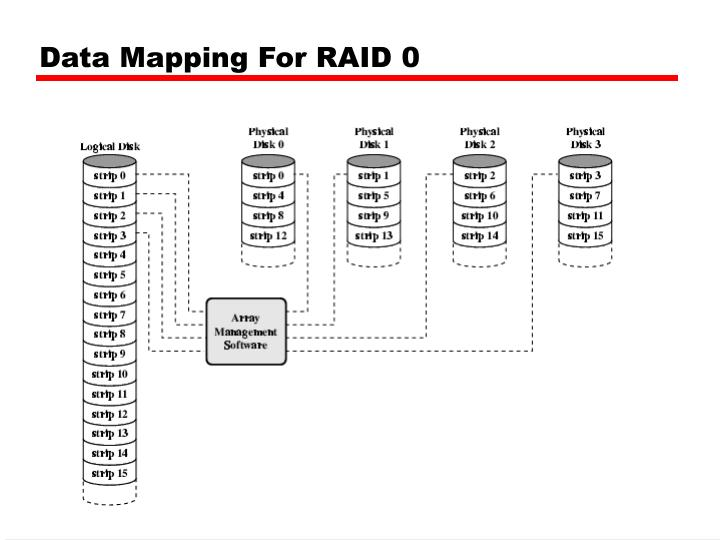 Data Mapping For RAID 0