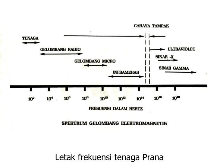 Letak frekuensi tenaga Prana