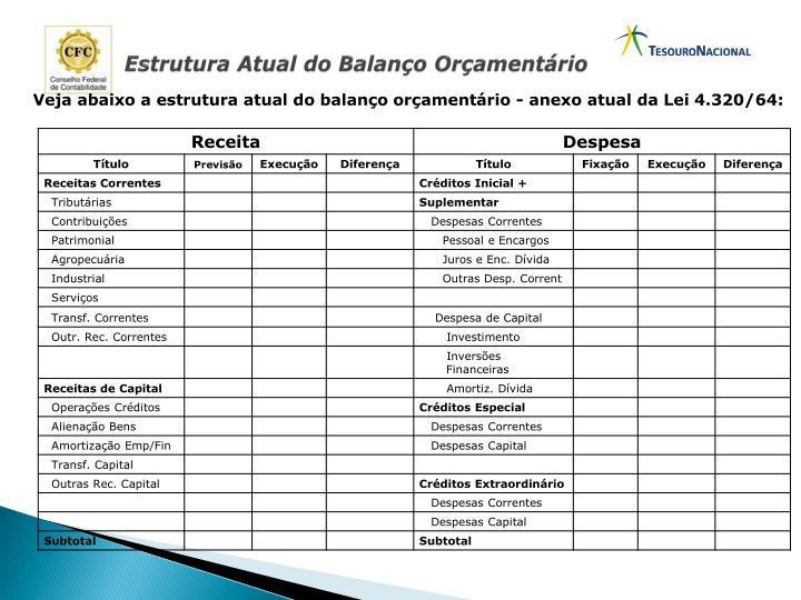 Estrutura Atual do Balanço Orçamentário