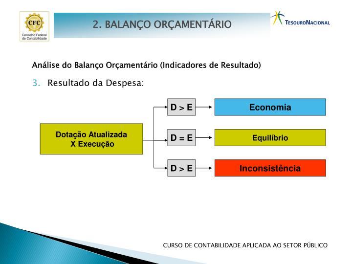 Análise do Balanço Orçamentário (Indicadores de Resultado)