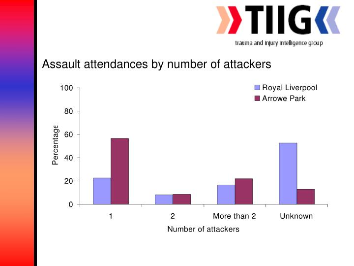 Assault attendances by number of attackers
