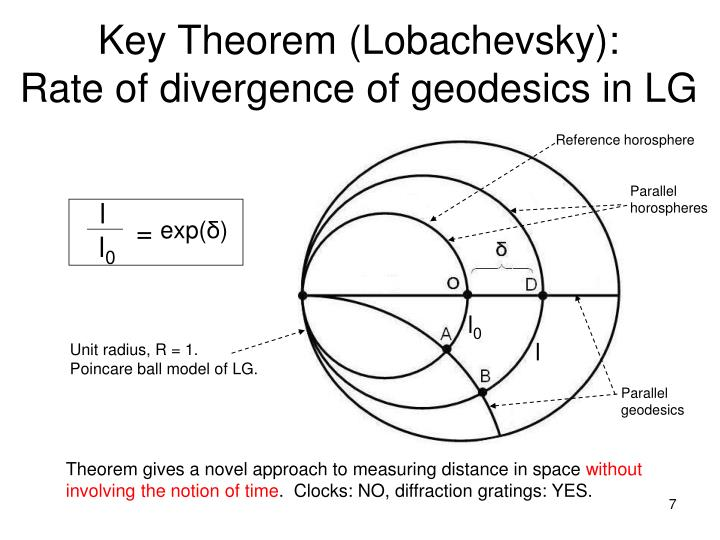 Key Theorem (Lobachevsky):
