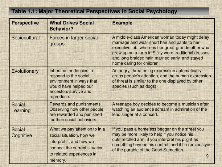 Table 1.1: Major Theoretical Perspectives in Social Psychology
