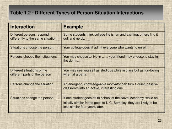 Table 1.2 : Different Types of Person-Situation Interactions