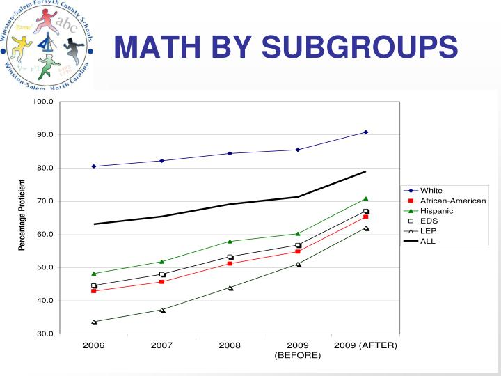 MATH BY SUBGROUPS