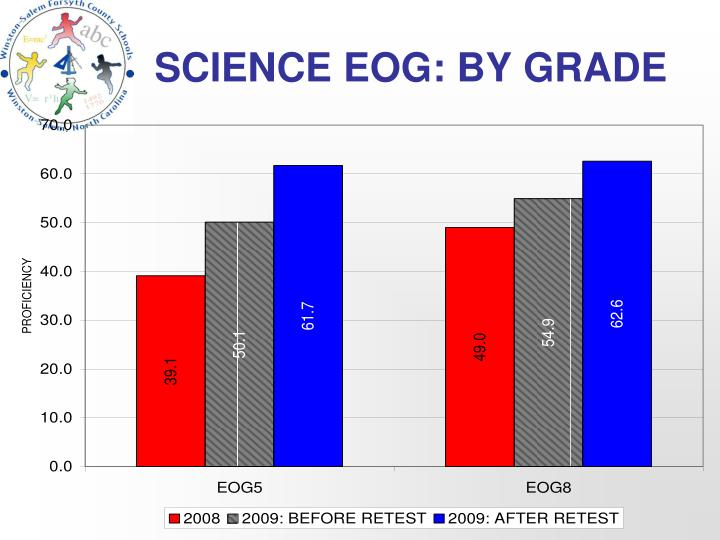 SCIENCE EOG: BY GRADE