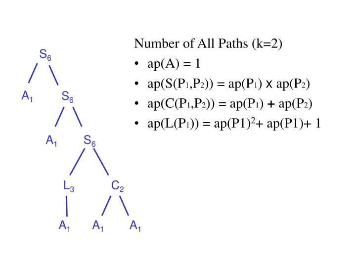 Number of All Paths (k=2)