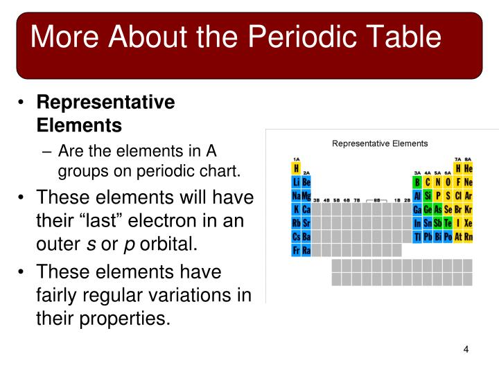 Ppt chemical periodicity powerpoint presentation id5893459 more about the periodic table representative elements urtaz Image collections