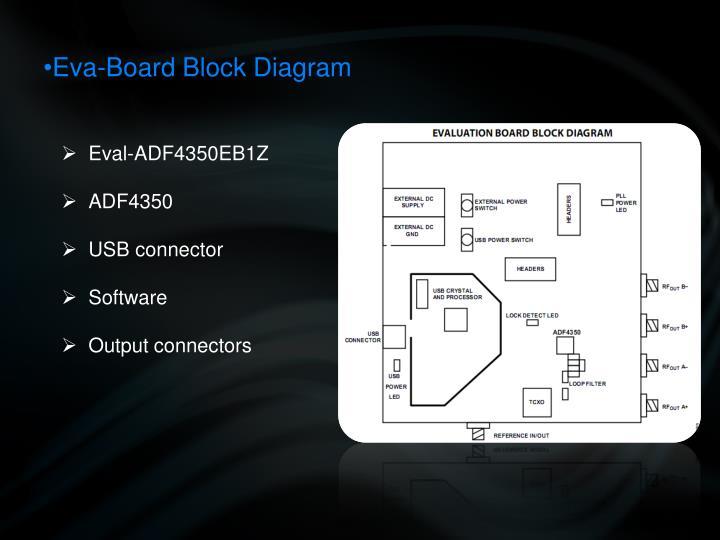 Eva-Board Block Diagram