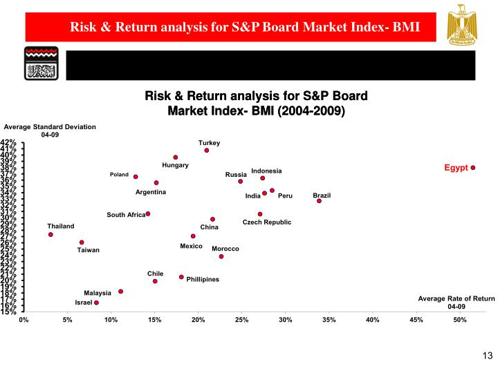 Risk & Return analysis for S&P Board Market Index- BMI