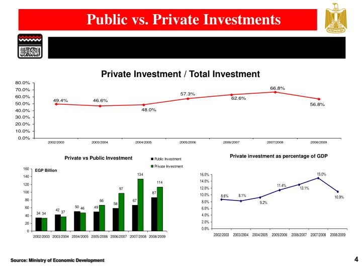 Public vs. Private Investments